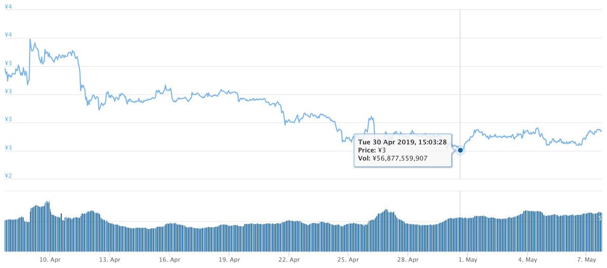 2019年4月7日〜2019年5月7日 TRXのチャート(引用:coingecko.com)