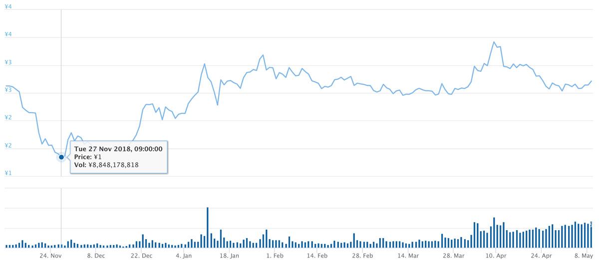 2018年11月10日〜2019年5月8日 TRXのチャート(引用:coingecko.com)