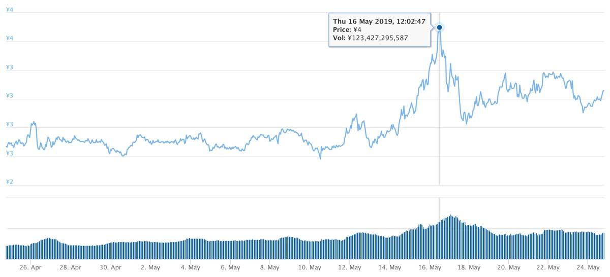 2019年4月24日〜2019年5月24日 TRXのチャート(引用:coingecko.com)