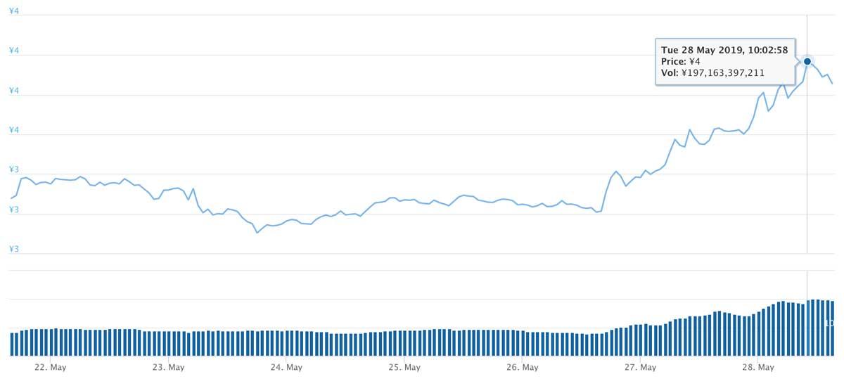 2019年5月21日〜2019年5月28日 TRXのチャート(引用:coingecko.com)
