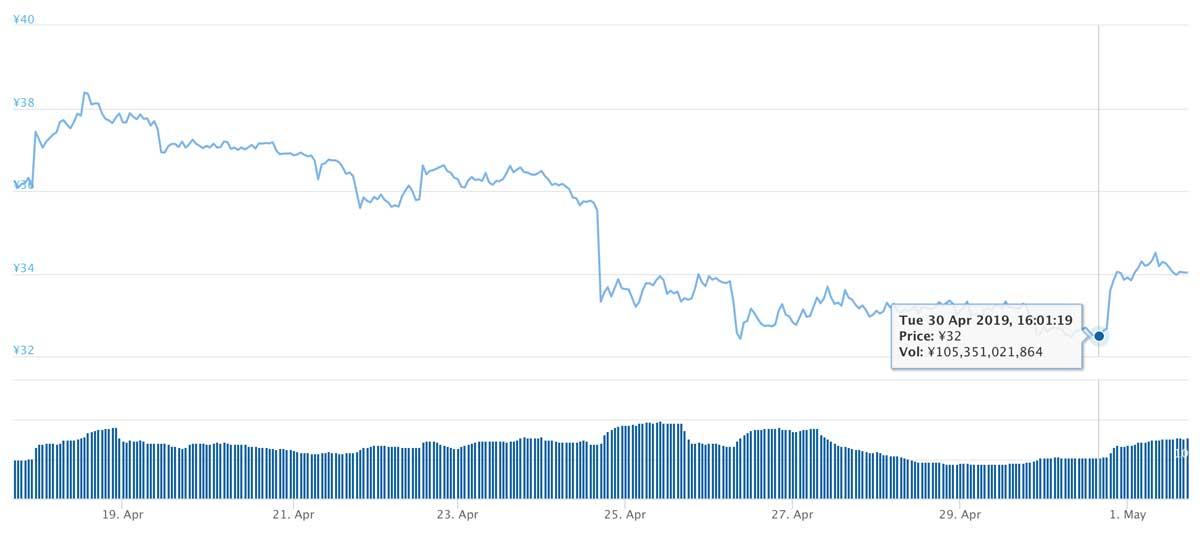 2019年4月17日〜2019年5月1日 XRPのチャート(引用:coingecko.com)