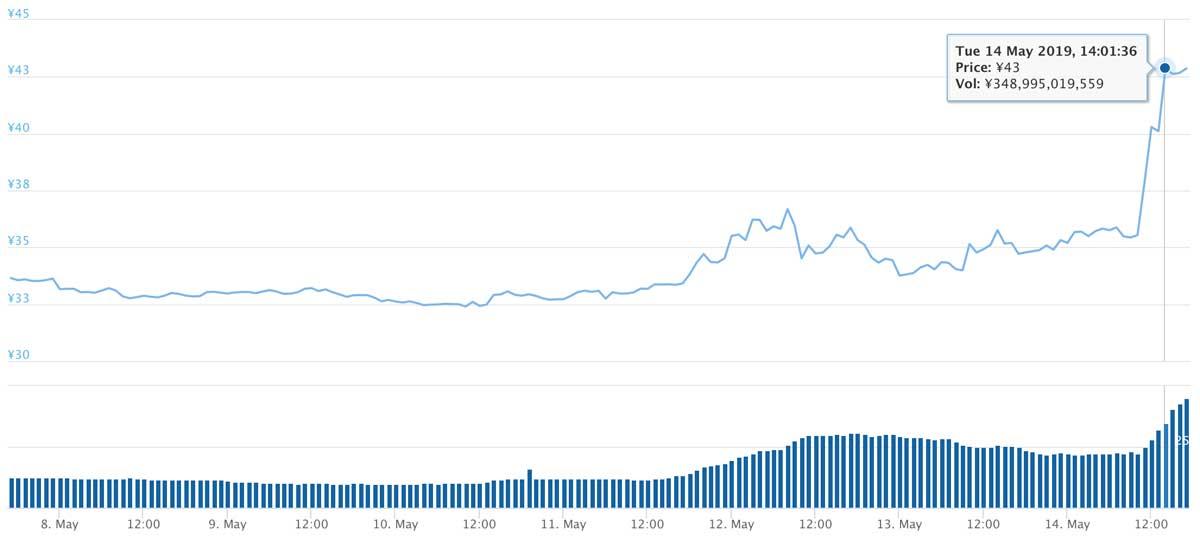2019年5月7日〜2019年5月14日 XRPのチャート(引用:coingecko.com)