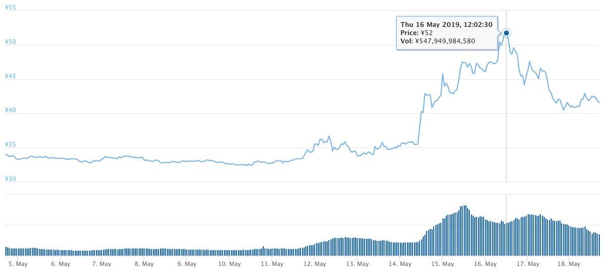 2019年5月4日〜2019年5月18日 XRPのチャート(引用:coingecko.com)