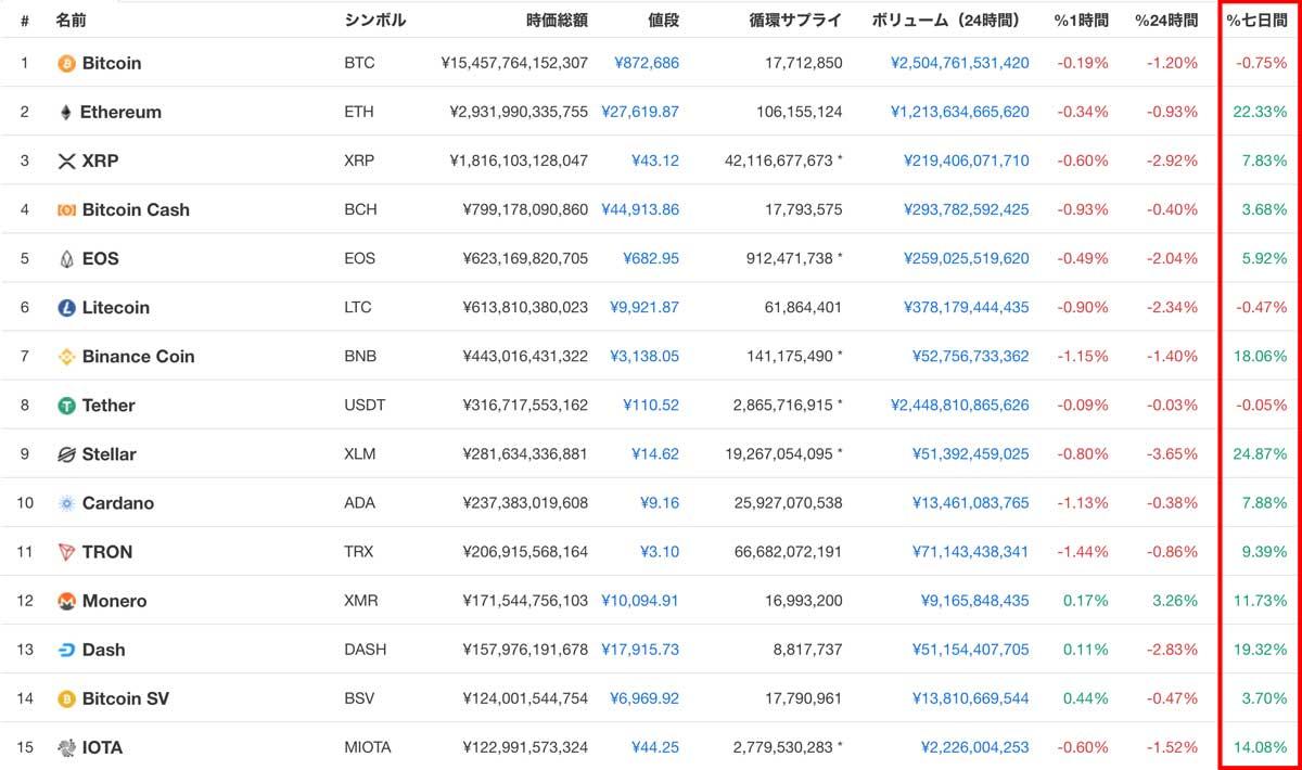 時価総額ランキングTOP15の仮想通貨(画像:CoinMarketCap)