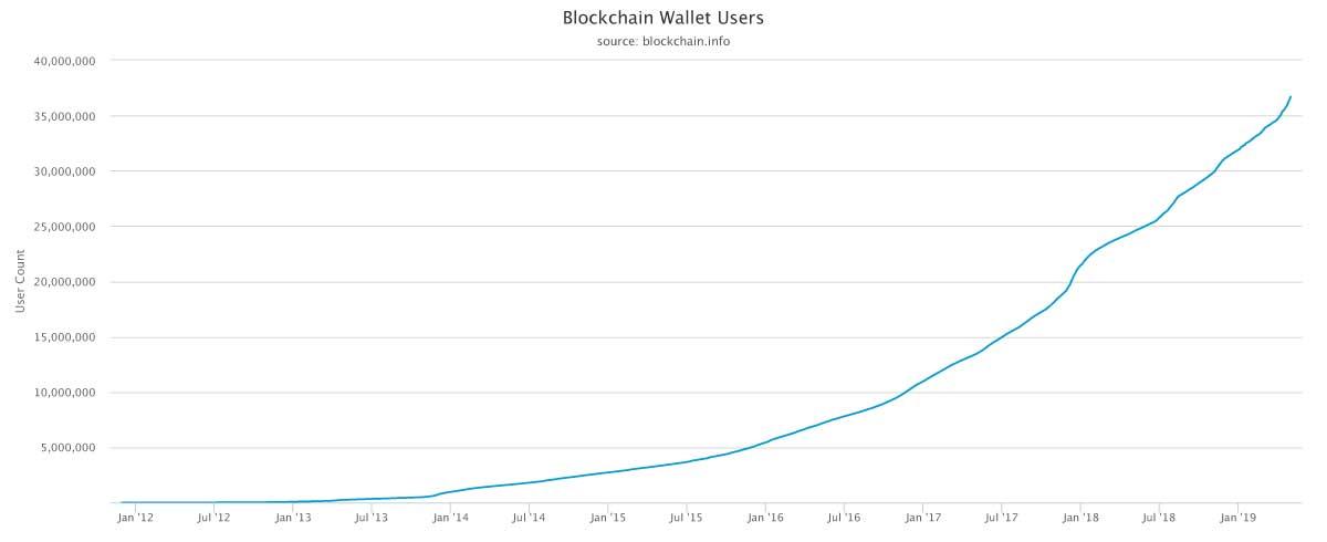 (画像:blockchain.com)