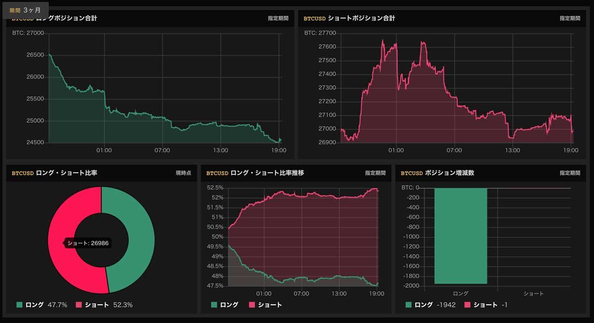 2019年5月15日 Bitfinexのロング・ショート比率(画像:bullbearanalyzer.com)