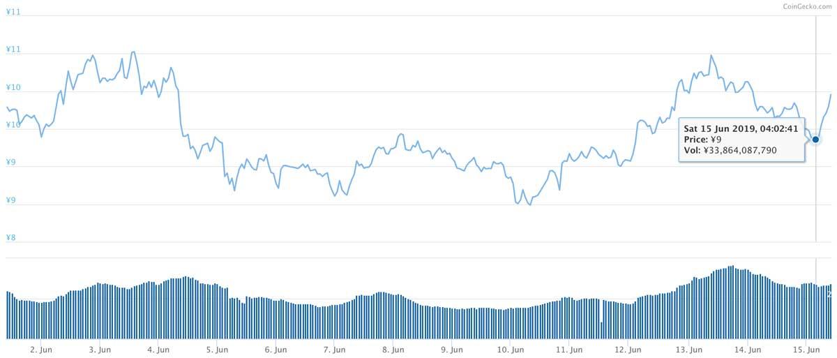 2019年6月1日〜2019年6月15日 ADAのチャート(引用:coingecko.com)