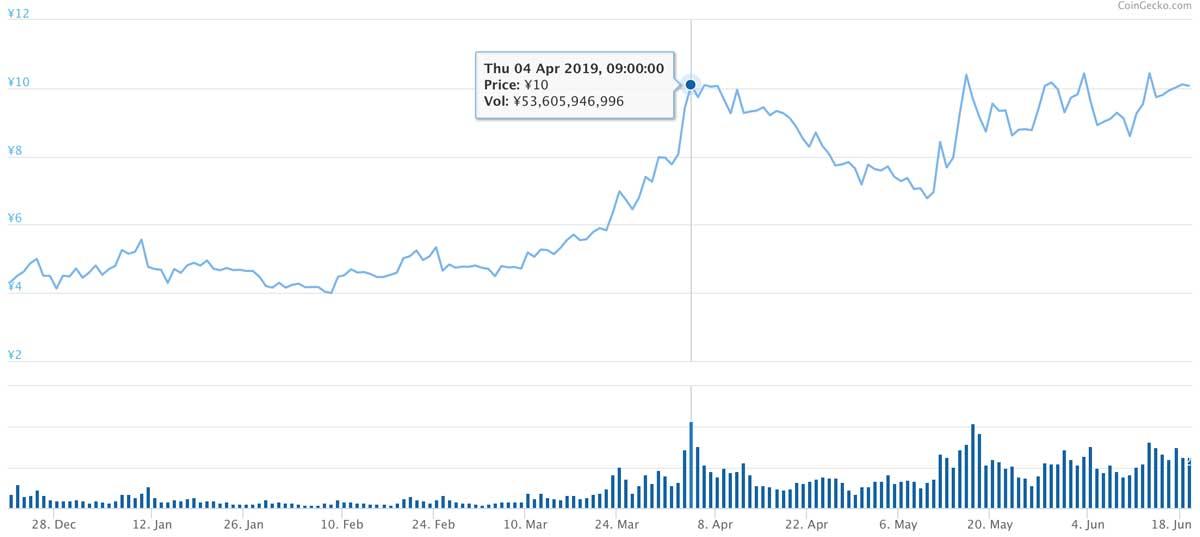 2018年12月21日〜2019年6月18日 ADAのチャート(引用:coingecko.com)