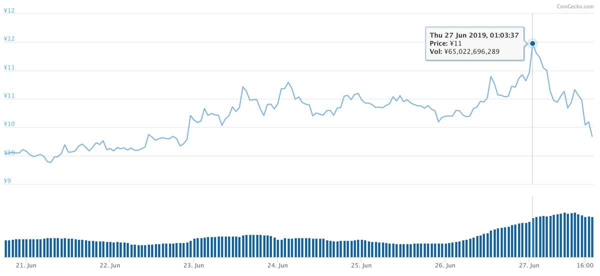 2019年6月20日〜2019年6月27日 ADAのチャート(引用:coingecko.com)