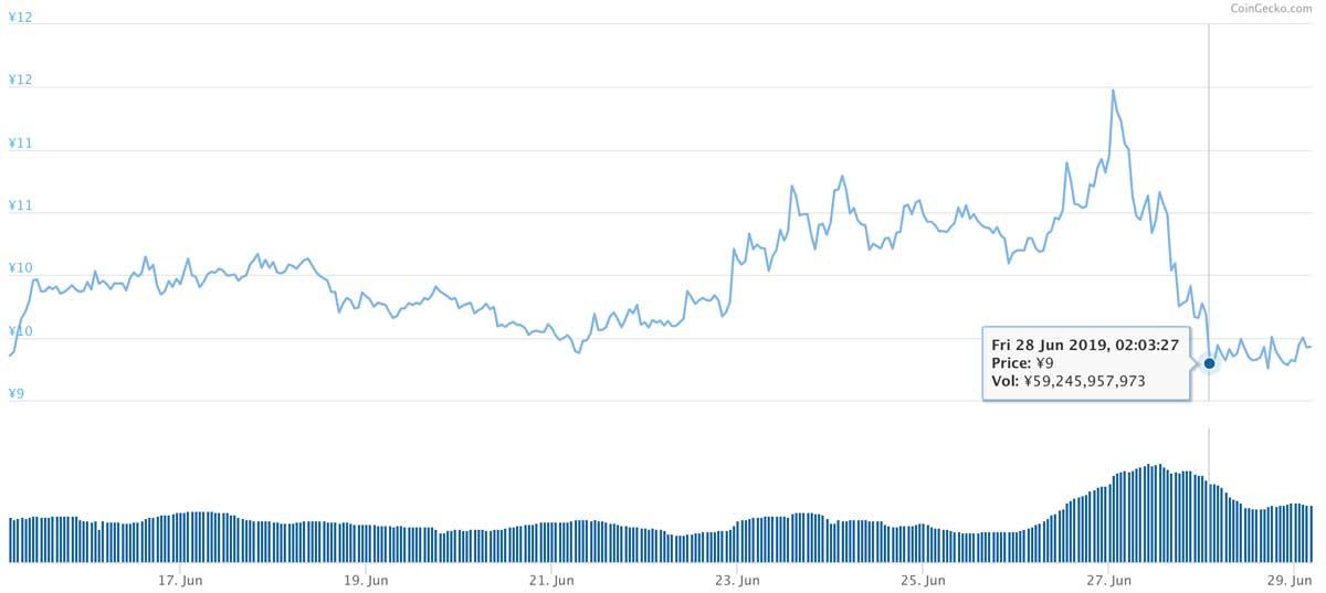 2019年6月15日〜2019年6月29日 ADAのチャート(引用:coingecko.com)