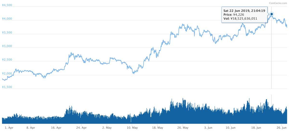 2019年3月29日〜2019年6月27日 BNBのチャート(引用:coingecko.com)