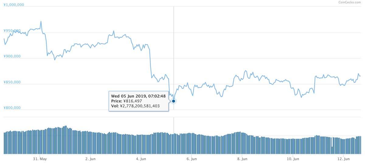 2019年5月29日〜2019年6月12日 BTCのチャート(引用:coingecko.com)