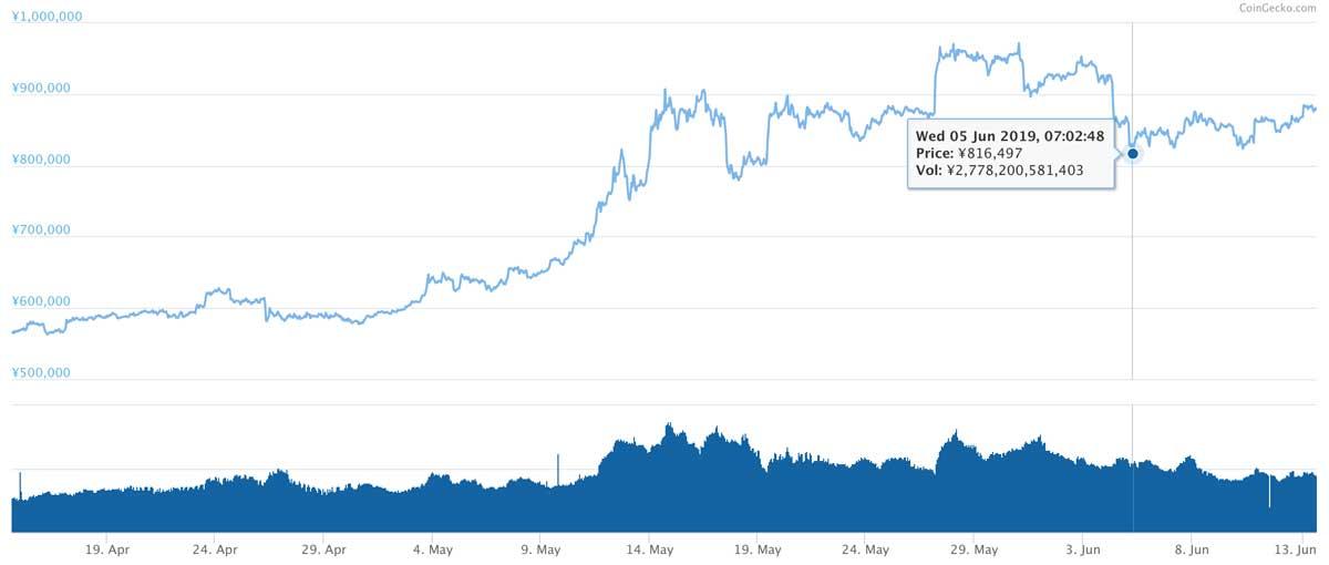 2019年4月14日〜2019年6月13日 BTCのチャート(引用:coingecko.com)
