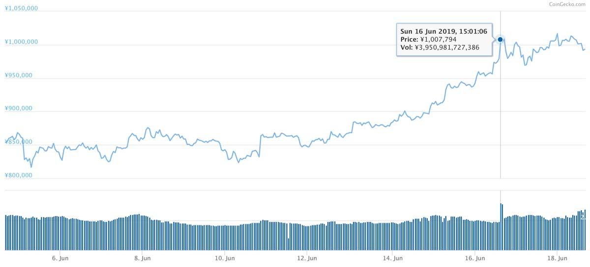 2019年6月4日〜2019年6月18日 BTCのチャート(引用:coingecko.com)