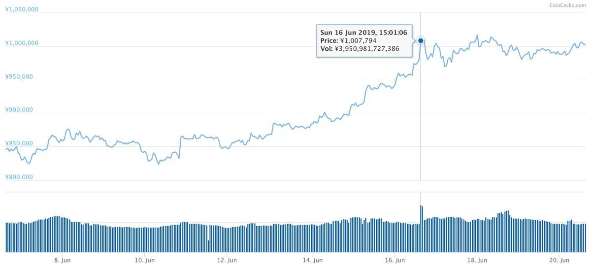 2019年6月6日〜2019年6月20日 BTCのチャート(引用:coingecko.com)