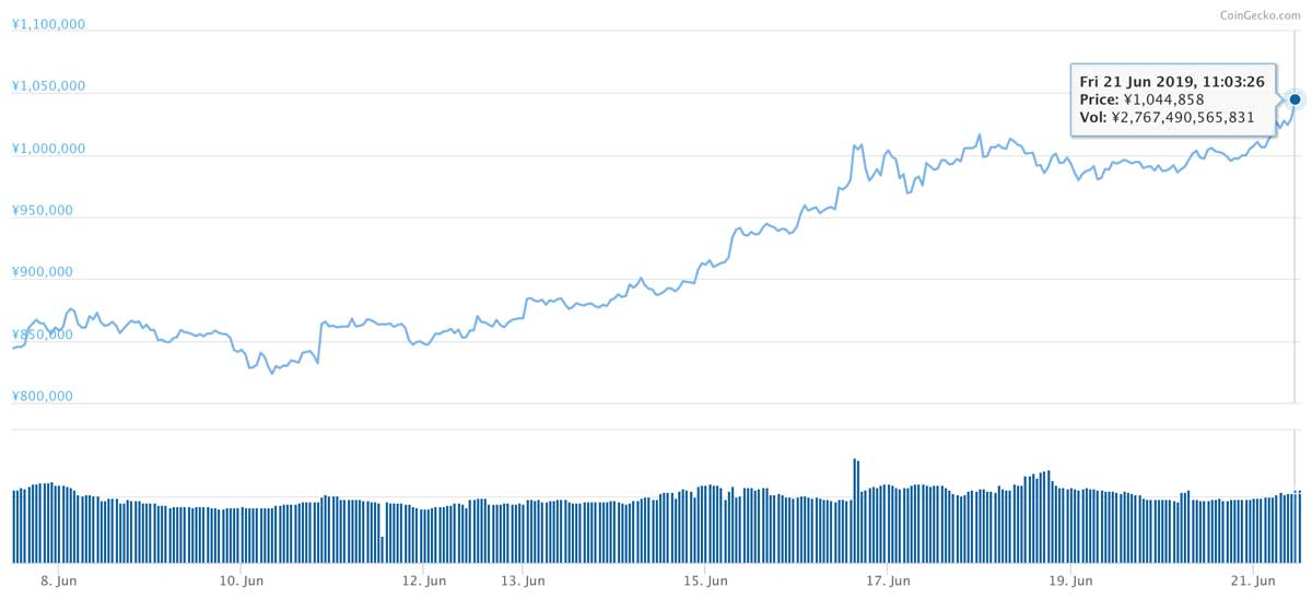 2019年6月7日〜2019年6月21日 BTCのチャート(引用:coingecko.com)