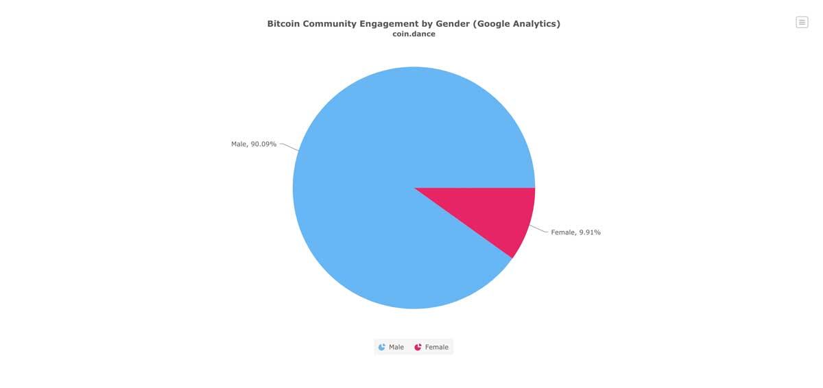 ビットコインコミュニティに関与する男女の割合(画像:coin.dance)