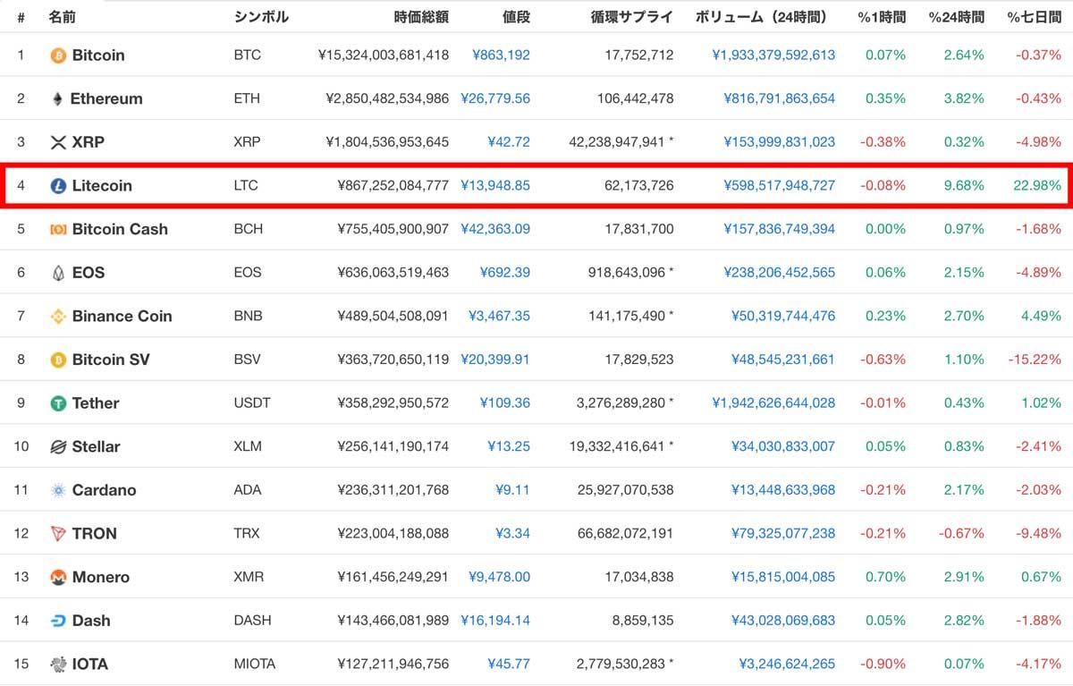 2019年6月11日 時価総額ランキングTOP15の仮想通貨(画像:CoinMaketCap)
