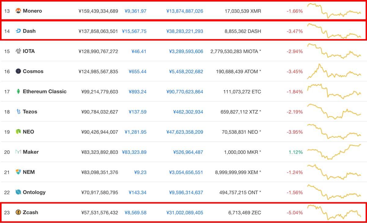2019年6月9日 XMR・ZEC・DASHの価格(画像:CoinMarketCap)