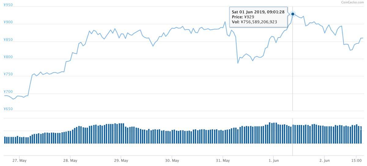 2019年5月26日〜2019年6月2日 EOSのチャート(引用:coingecko.com)