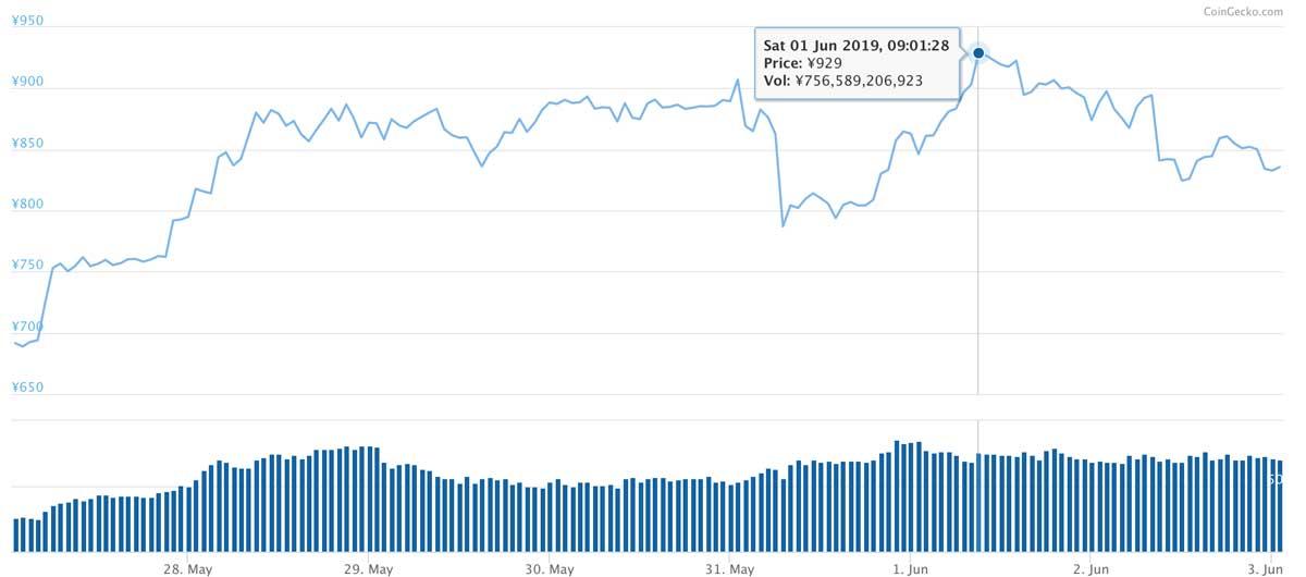 2019年5月27日〜2019年6月3日 EOSのチャート(引用:coingecko.com)