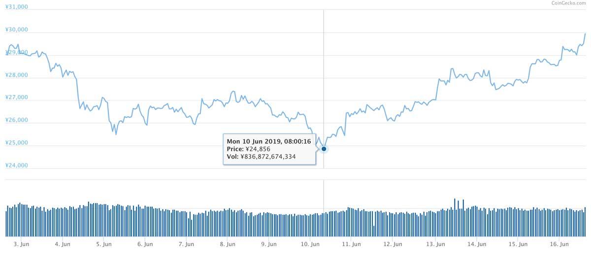 2018年6月2日〜2019年6月16日 ETHのチャート(引用:coingecko.com)