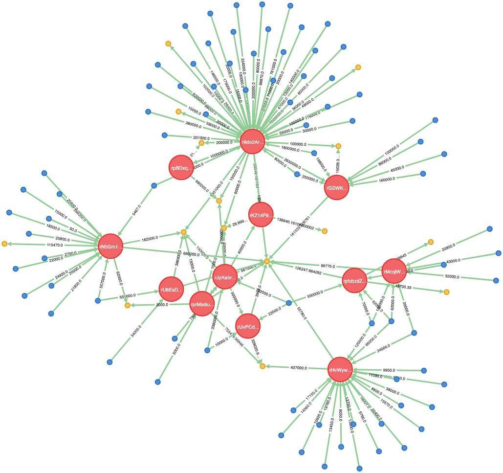 黄:XRPが現金化された取引所および口座 青:被害者 赤:9名の疑いのあるアカウント 注:数名の被害者はチャネリングされておらず、資金が直接取引所に送られたケースもある(画像:ThomasSilkjær)