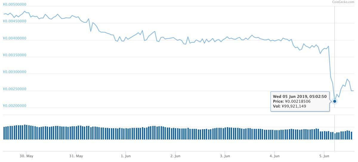 2019年5月29日〜2019年6月5日 TRXのチャート(引用:coingecko.com)