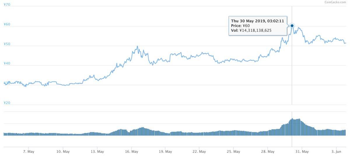 2019年5月4日〜2019年6月3日 MIOTAのチャート(引用:coingecko.com)