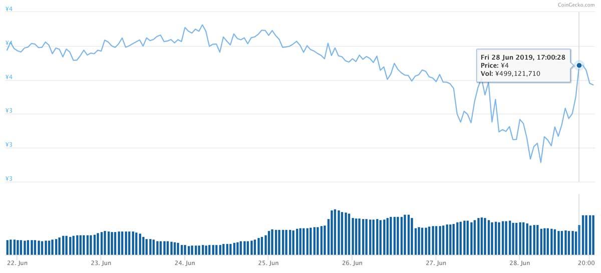 2019年6月21日〜2019年6月28日 ORBSのチャート(引用:coingecko.com)