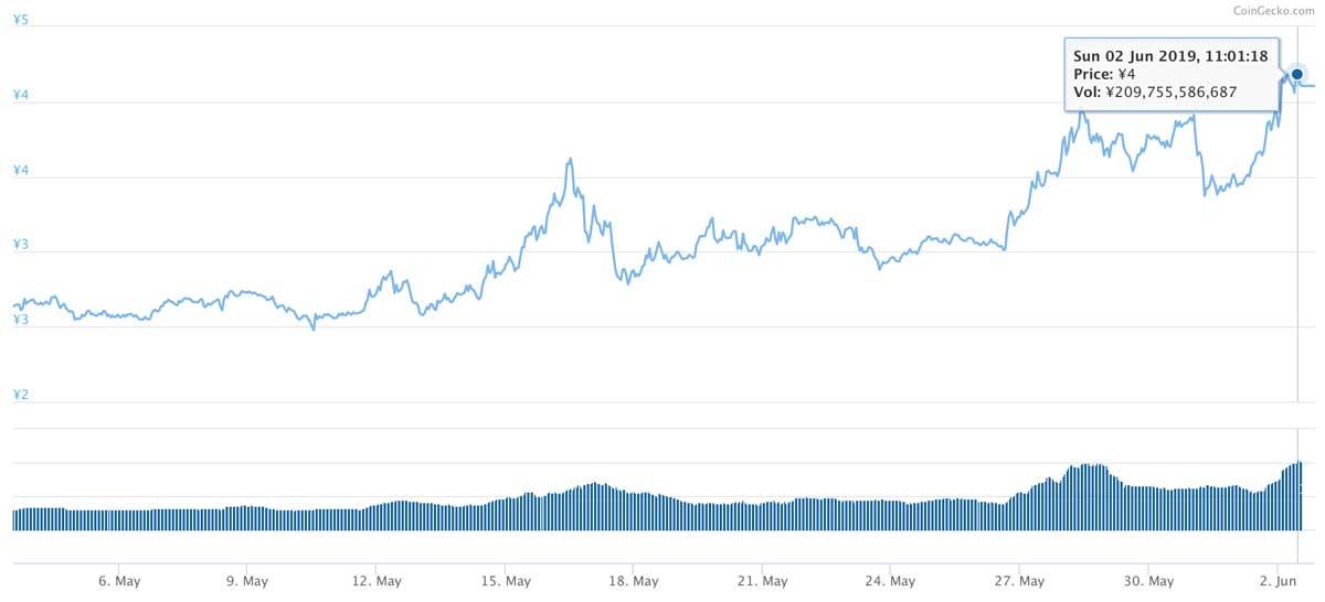 2019年5月3日〜2019年6月2日 TRXのチャート(引用:coingecko.com)