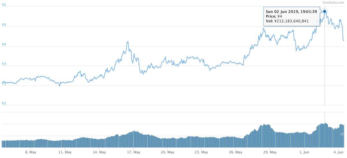 2019年5月5日〜2019年6月4日 TRXのチャート(引用:coingecko.com)