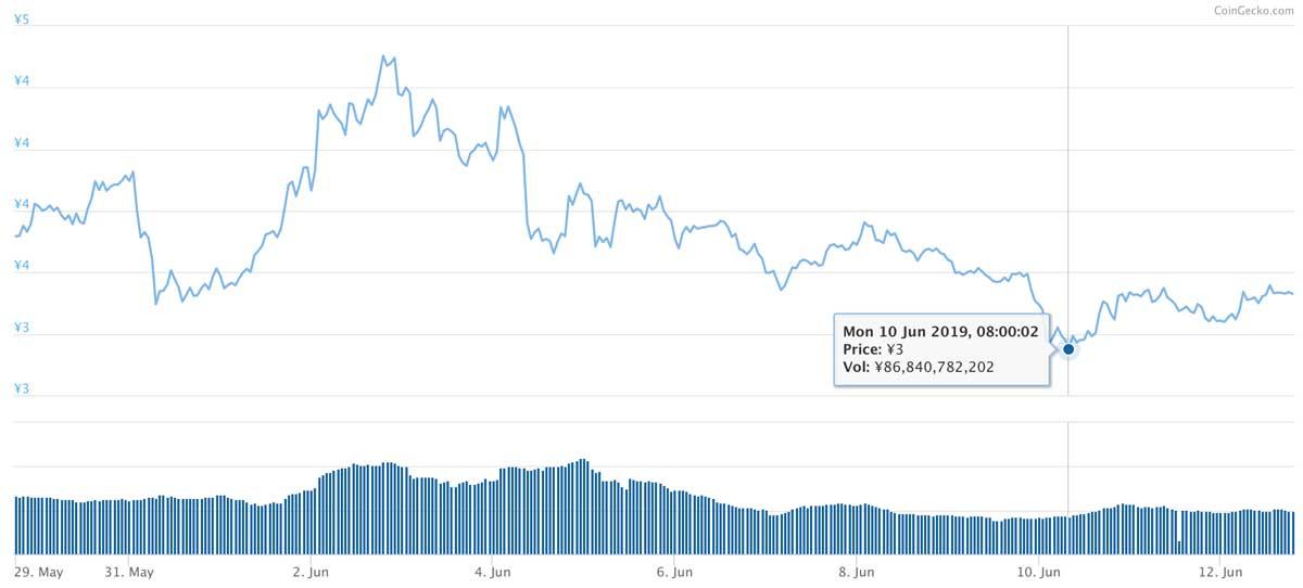 2019年5月29日〜2019年6月12日 TRXのチャート(引用:coingecko.com)