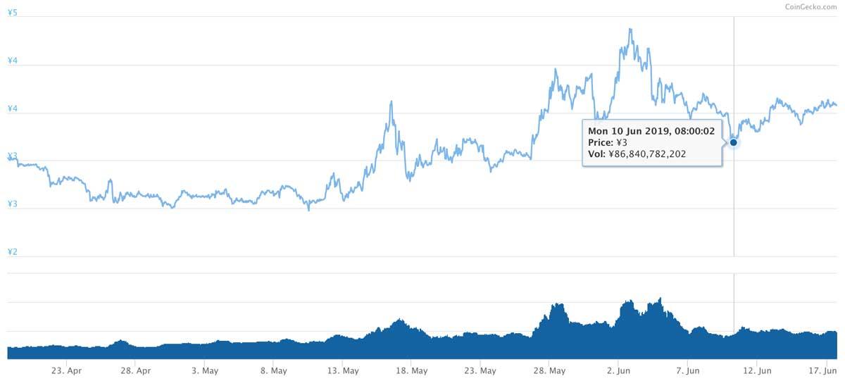2019年4月18日〜2019年6月17日 TRXのチャート(引用:coingecko.com)