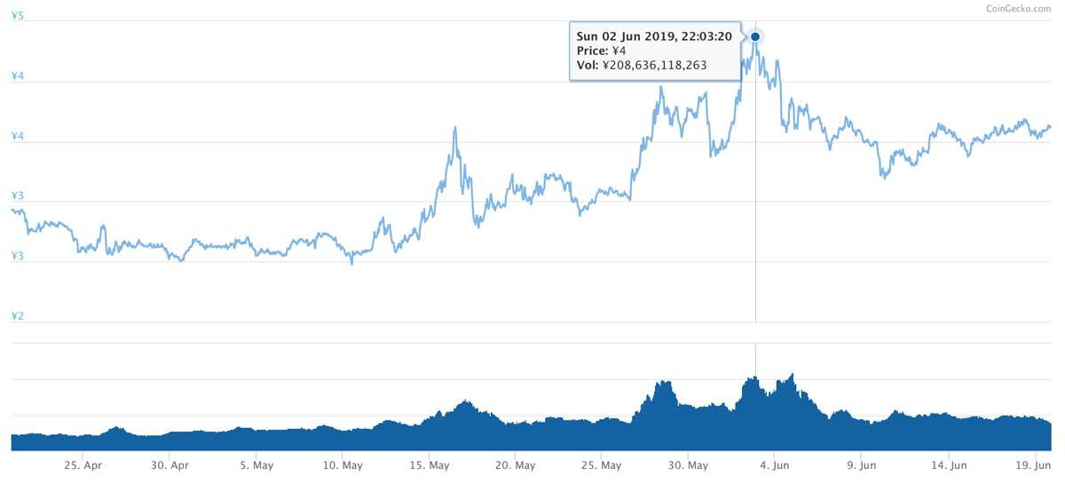 2019年4月20日〜2019年6月19日 TRXのチャート(引用:coingecko.com)