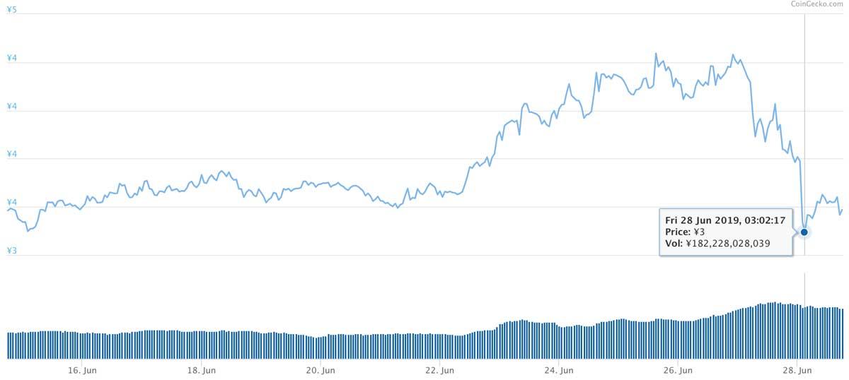 2019年6月14日〜2019年6月28日 TRXのチャート(引用:coingecko.com)