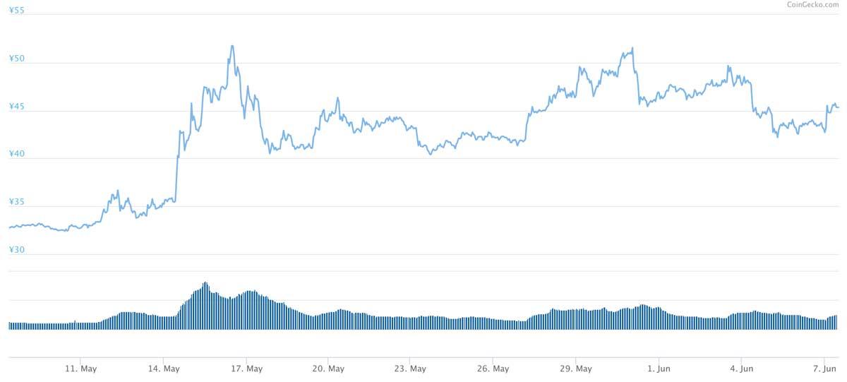 2019年5月8日〜2019年6月7日 XRPのチャート(引用:coingecko.com)
