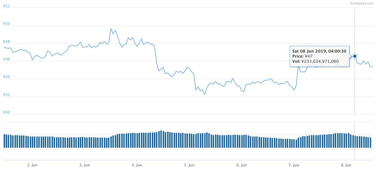 2019年6月1日〜2019年6月8日 XRPのチャート(引用:coingecko.com)