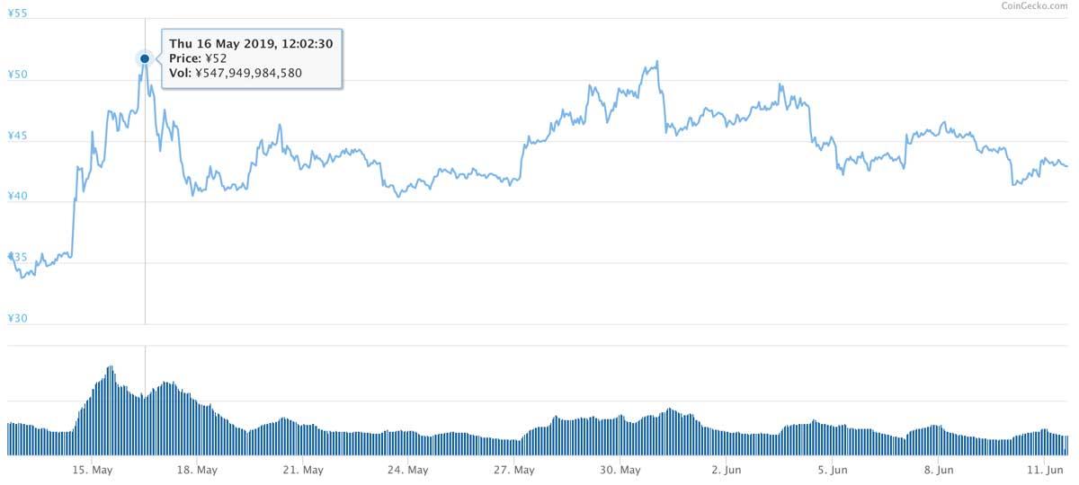 2019年5月12日〜2019年6月11日 XRPのチャート(引用:coingecko.com)