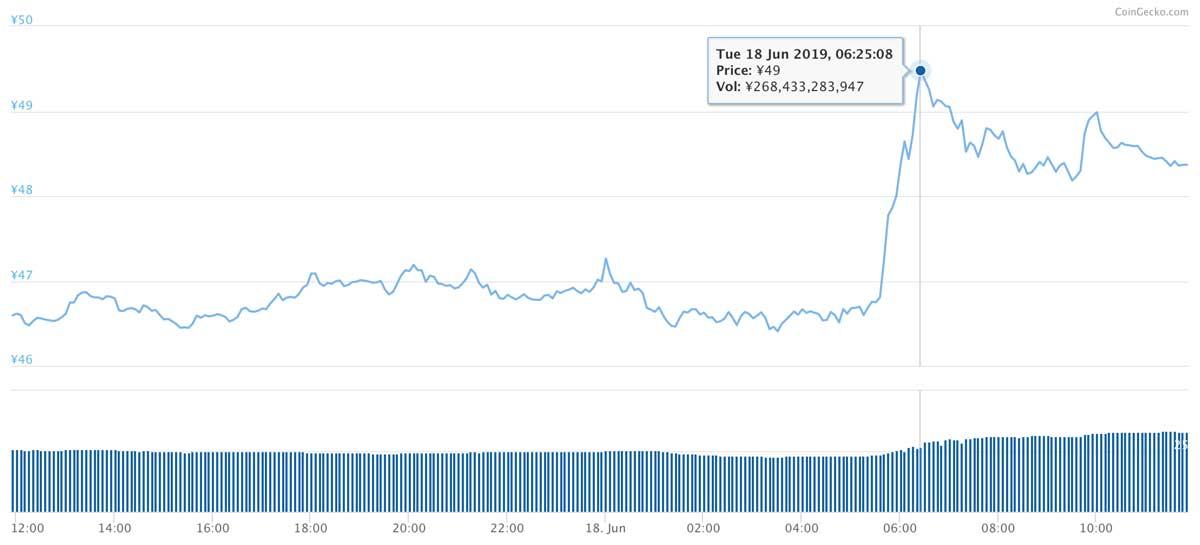2019年6月17日〜2019年6月18日 XRPのチャート(引用:coingecko.com)