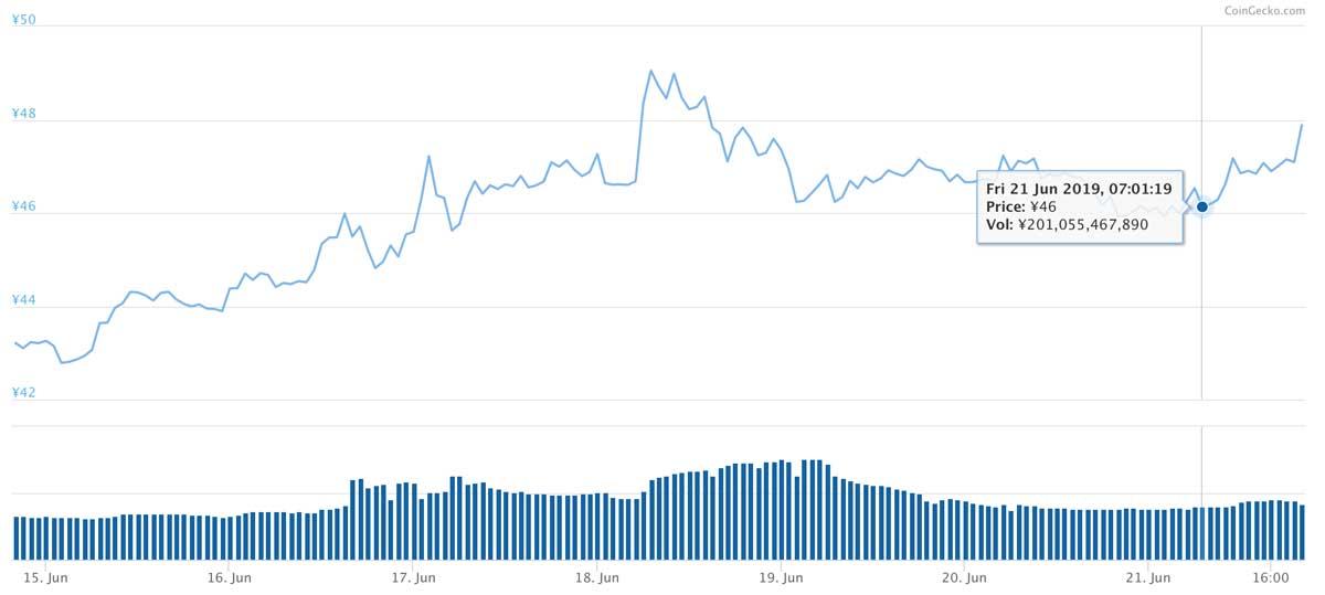 2019年7月6日〜2019年7月13日 XRPのチャート(引用:coingecko.com)