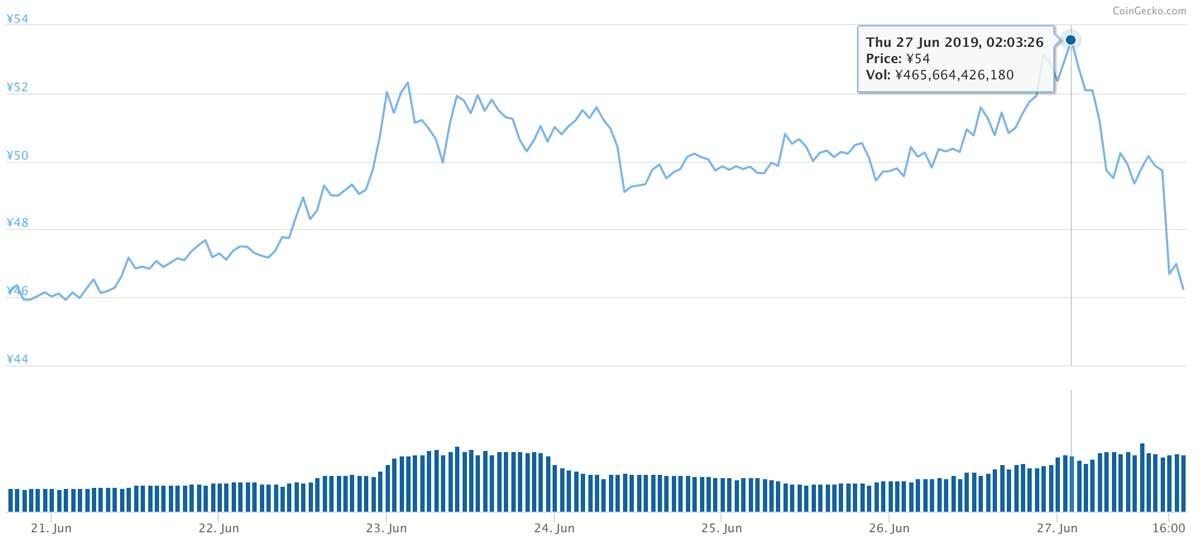 2019年6月20日〜2019年6月27日 XRPのチャート(引用:coingecko.com)