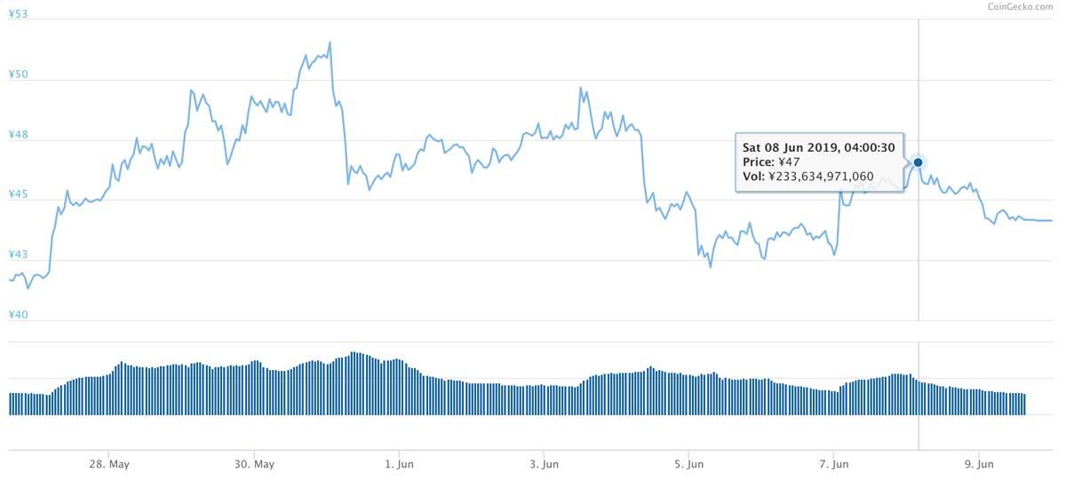 2019年5月26日〜2019年6月9日 XRPのチャート(引用:coingecko.com)