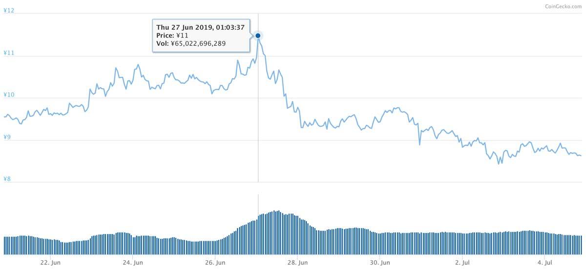 2019年6月20日〜2019年7月4日 ADAのチャート(引用:coingecko.com)