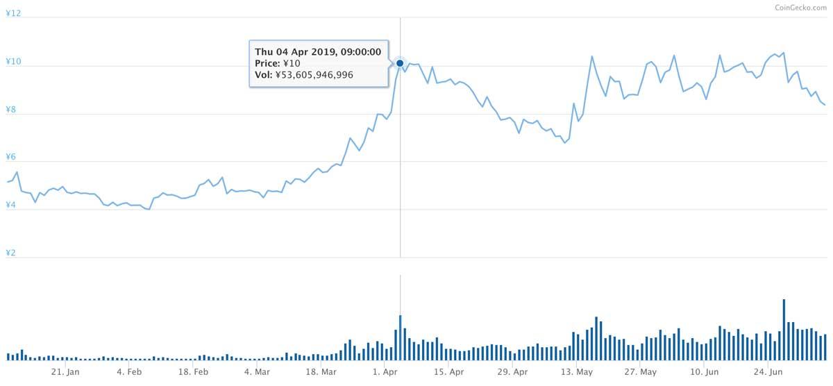 2019年1月8日〜2019年7月6日 ADAのチャート(引用:coingecko.com)