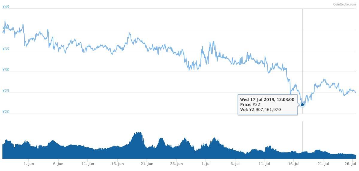 2019年5月27日〜7月26日 BATのチャート(画像:coingecko.com)