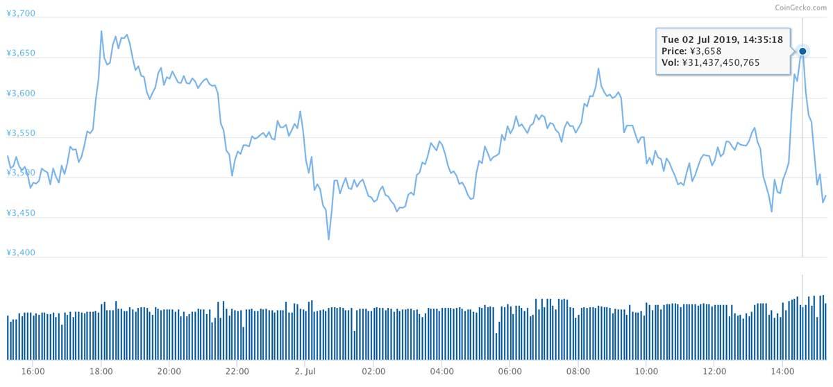 2019年7月1日〜2019年7月2日 BNBのチャート(引用:coingecko.com)