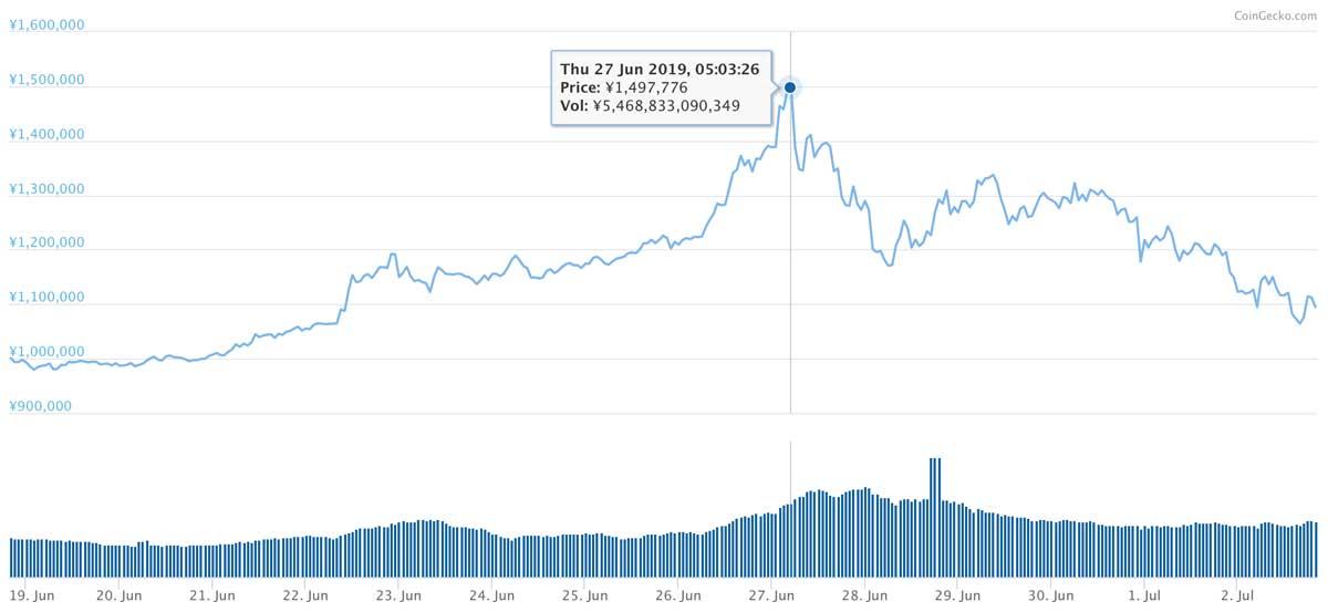 2019年6月18日〜2019年7月2日 BTCのチャート(引用:coingecko.com)