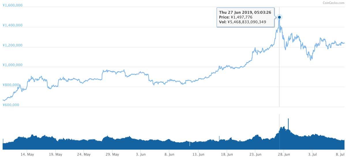2019年5月9日〜2019年7月8日 BTCのチャート(引用:coingecko.com)