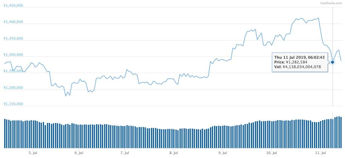 2019年6月4日〜2019年7月11日 BTCのチャート(引用:coingecko.com)
